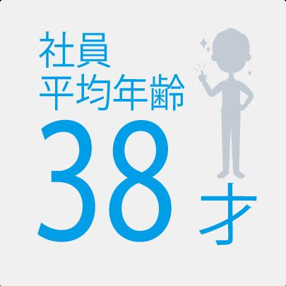 社員平均年齢38才